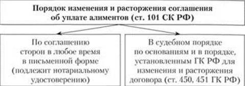 порядок изменения соглашения об уплате алиментов