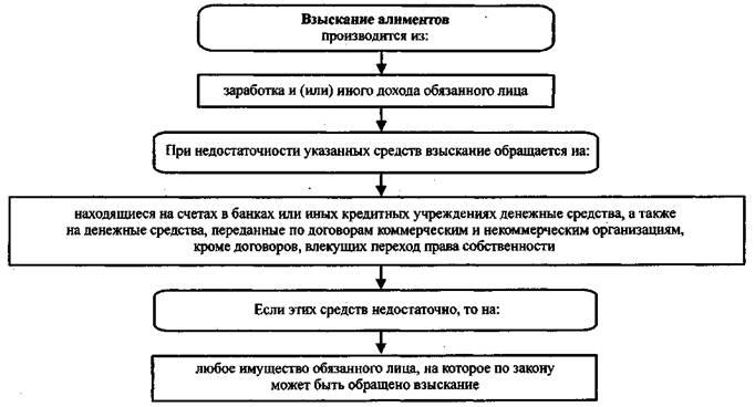 схема взыскания алиментов
